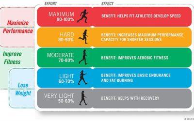 Conoce la cantidad correcta de ejercicio que necesitas
